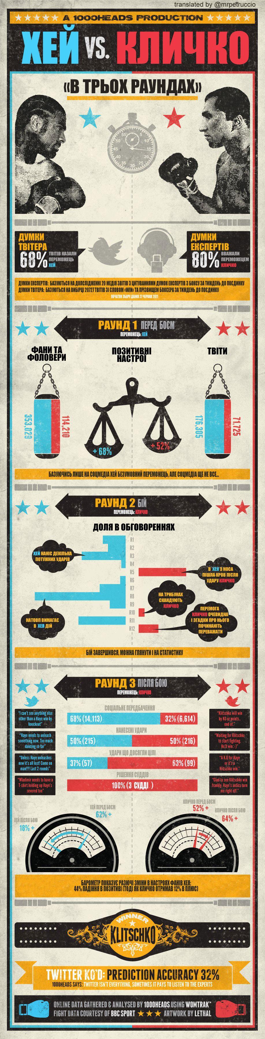 Інфографіка бою Кличко проти Хея
