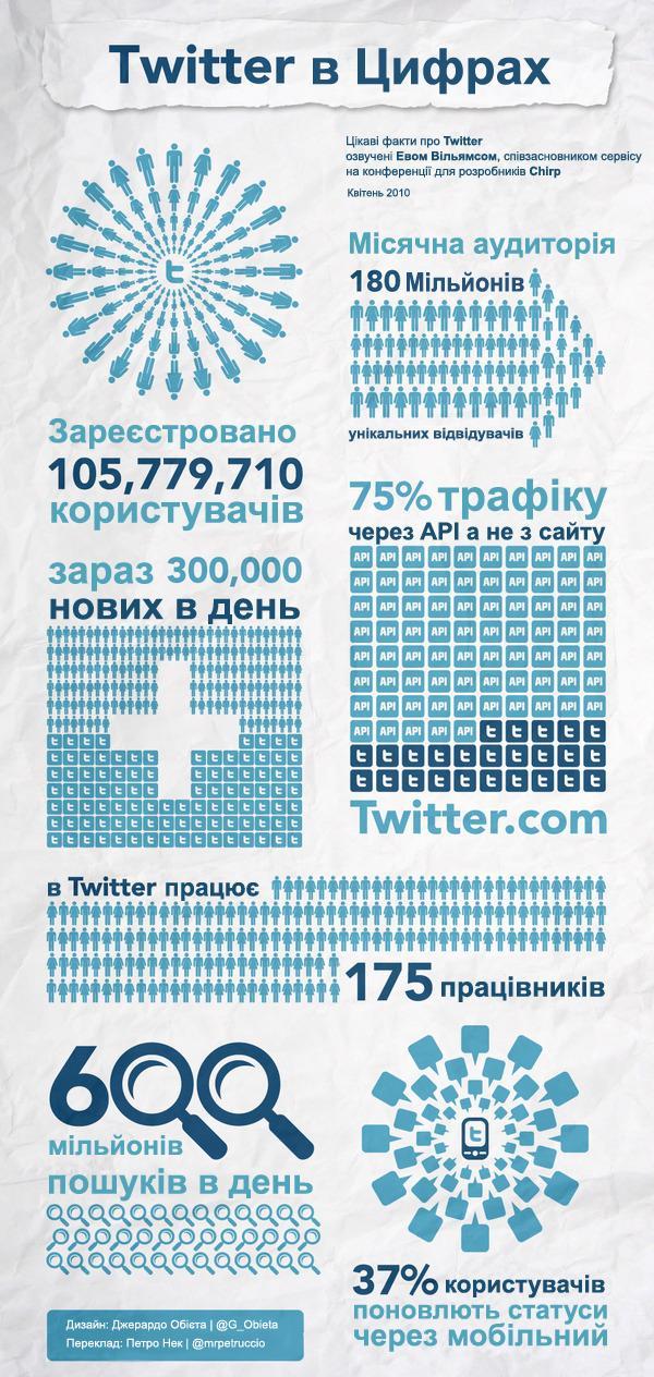 Twitter infografics chirp 2010